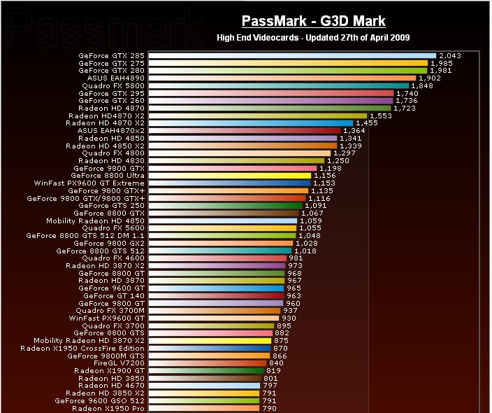 Images of Graphic Card Benchmark - #rock-cafe